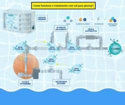 Para sua casa - Tratamento de agua piscina Gerador de cloro  - Tratamento de agua piscina Gerador de cloro